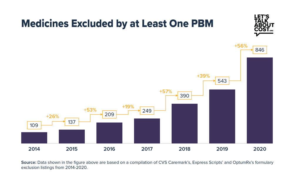 "A bar graph entitled ""Medicines Excluded by at Least One PBM"" and showing the number of medicines increasing year over year to a total of 846, or 56%, in 2020"